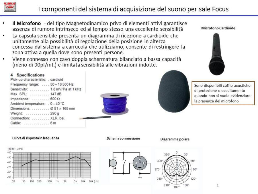 I componenti del sistema di acquisizione del suono